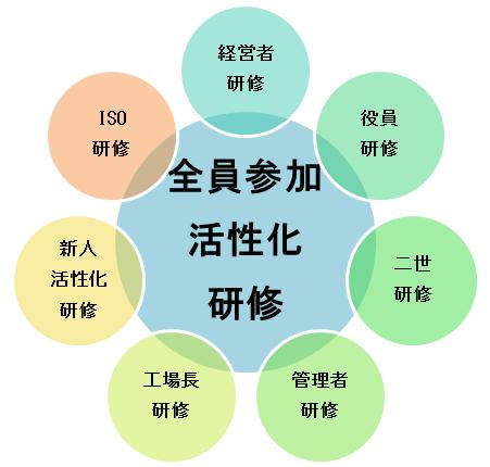 企業活性化研修