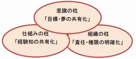 企業経営の3本の柱
