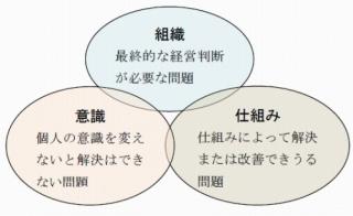 3.出向先で一番求められるのは問題解決能力