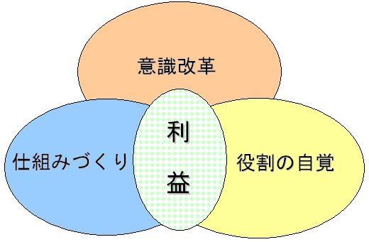 「意識・役割・仕組み」の3つのリンケージがポイント