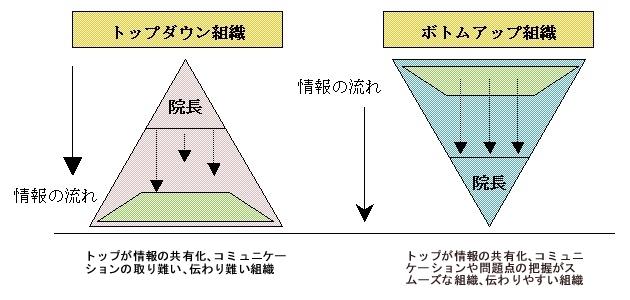 組織ピラミッド